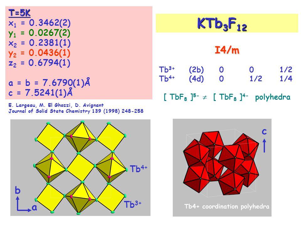 [ TbF8 ]5-  [ TbF8 ]4- polyhedra